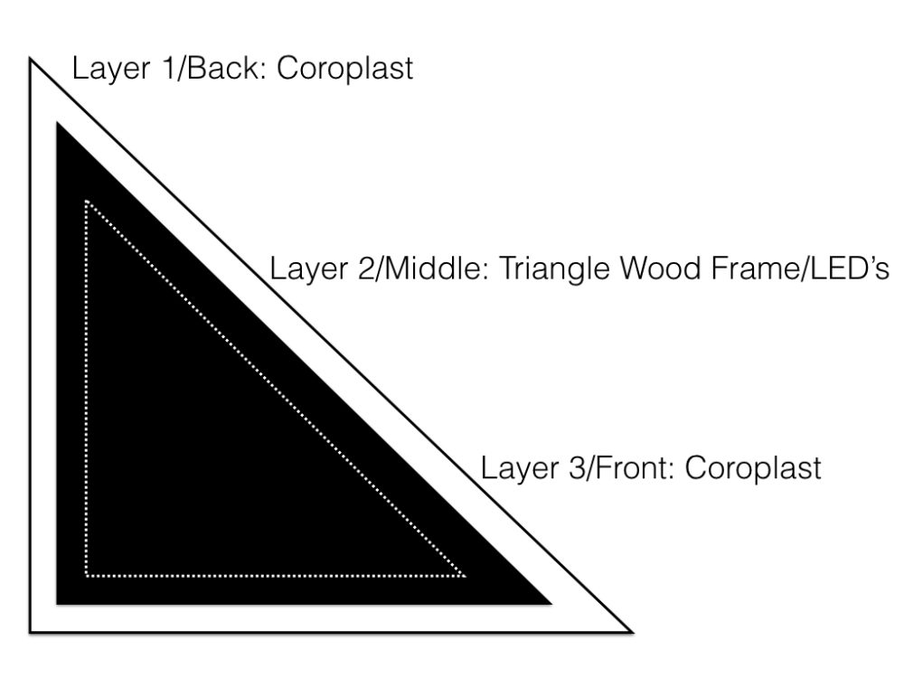 triangle-layout